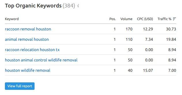 Houston SEO Keywords
